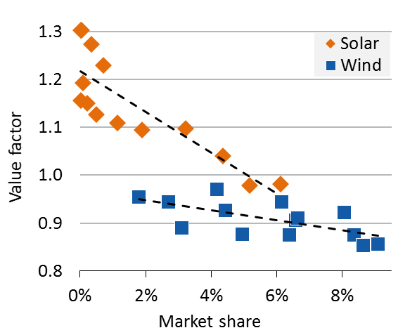Figure: The value of wind- and solar-based electricity in Germany 2001–14. The figure shows the per-MWh revenue relative to the average electricity price. Updated from Hirth (2015).