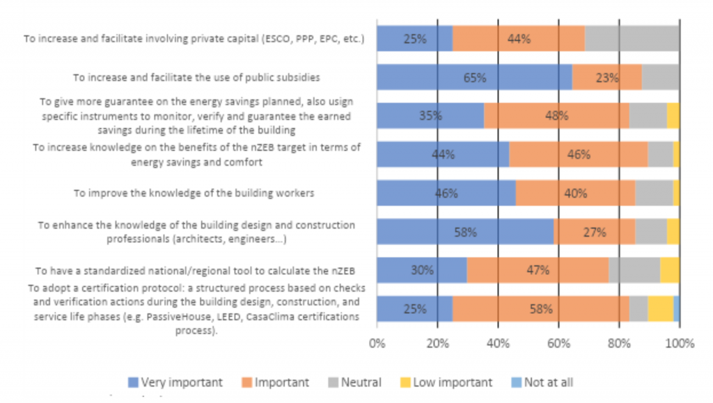 Measures that should be implemented in the nZEB realisation process for existing buildings in case of renovation and its usability.