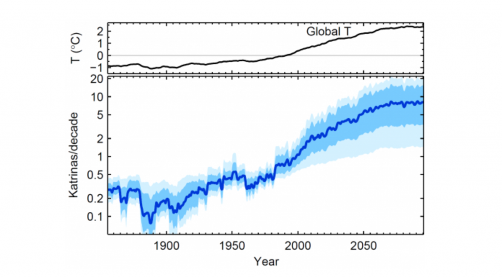 A clear correlation exists between global temperatures and hurricane power release (Credit: Aslak Grinsted, Niels Bohr Institute)