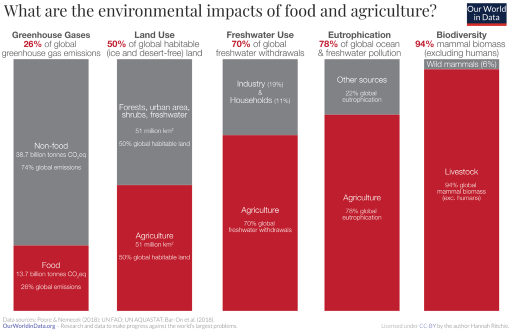 © Our world in data. Environmental impacts of agriculture